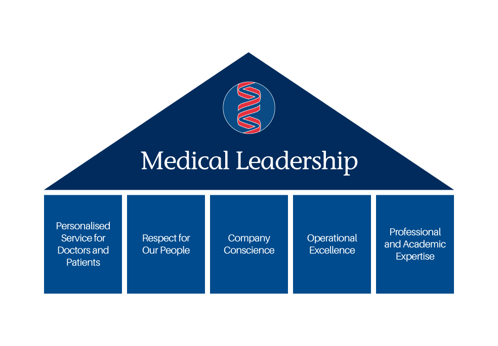 medical leadership graphic